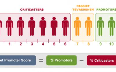 Waarom zou je nog op de NPS sturen? (Net Promoter Score) | Leo Kerklaan
