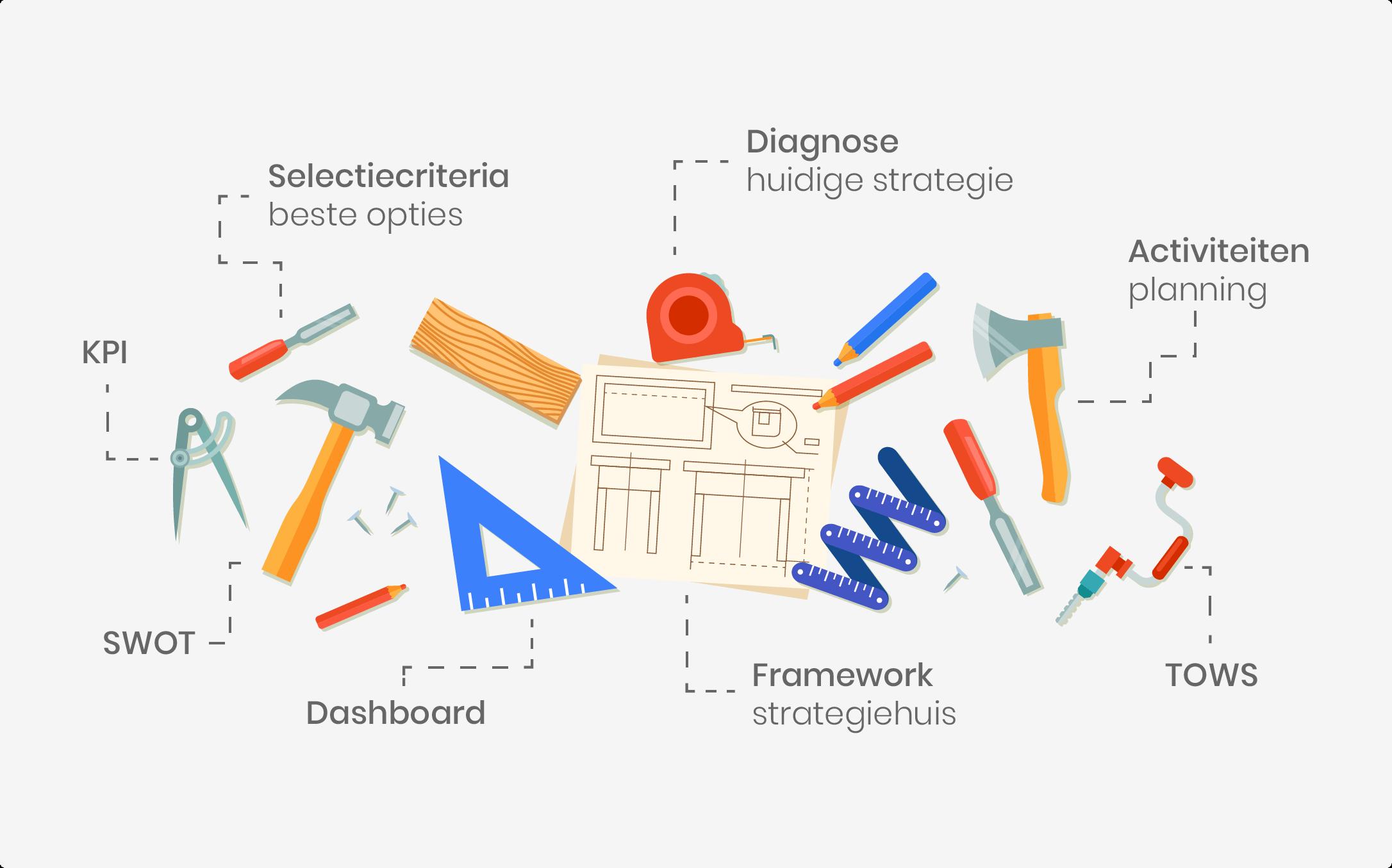 Prestatiemanagement tools managen en meten van prestaties